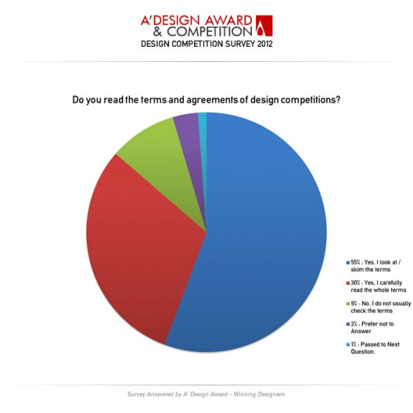 Design Competition Survey for Award Winners