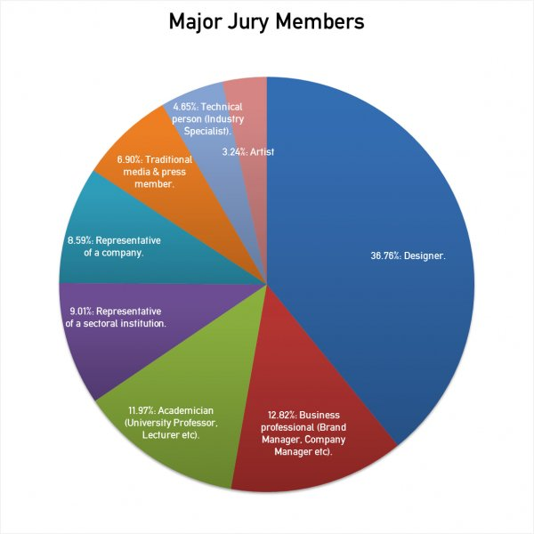 Statistics on Jury Evaluation of Design Competitions