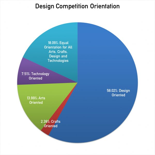 Statistics on Category Orientation of Design Competitions