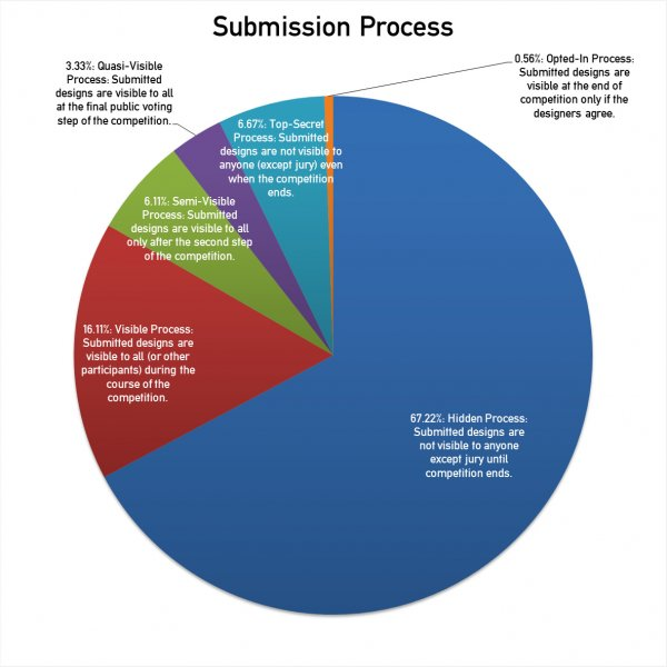 Statistics on Entry Submissions of Design Competitions