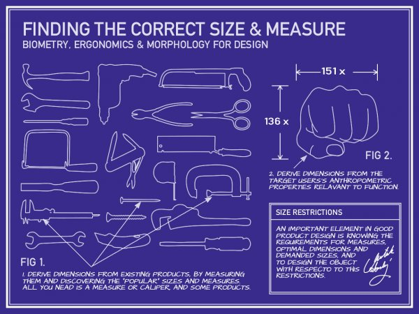 Finding the correct Size and Measure for Industrial Design