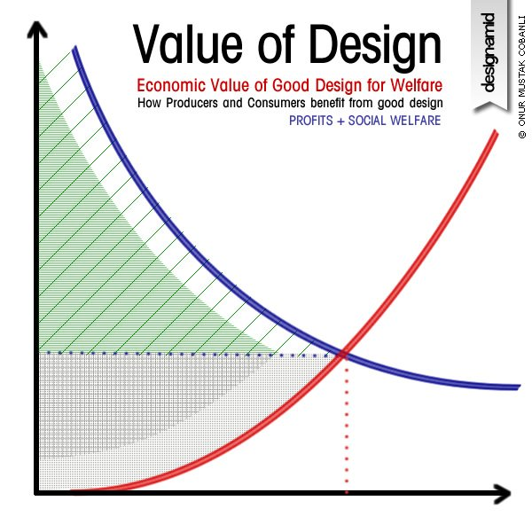 Design Value Matters