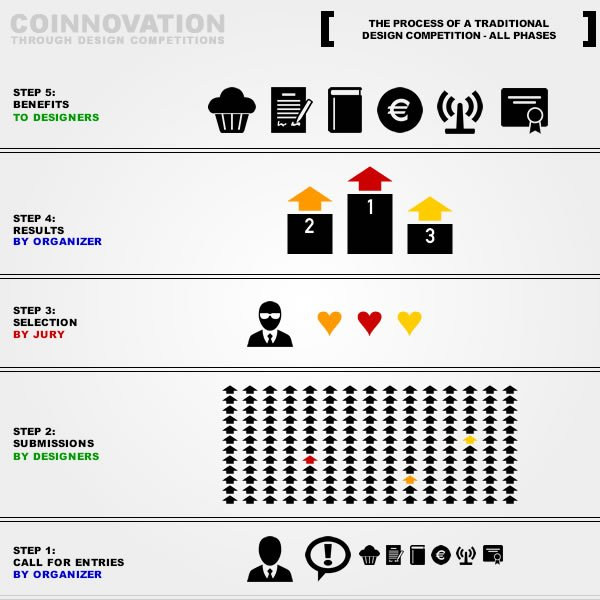 Coinnovation: Coin-novation and Co-innovation through design competitions and contests
